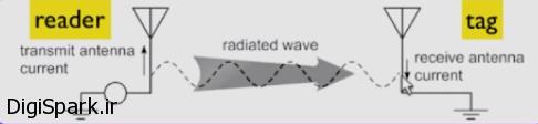 آموزش RFID Arduino