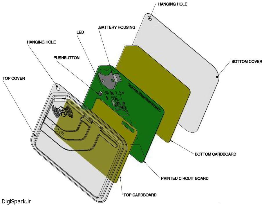نمایی از کارتهای فعال RFID