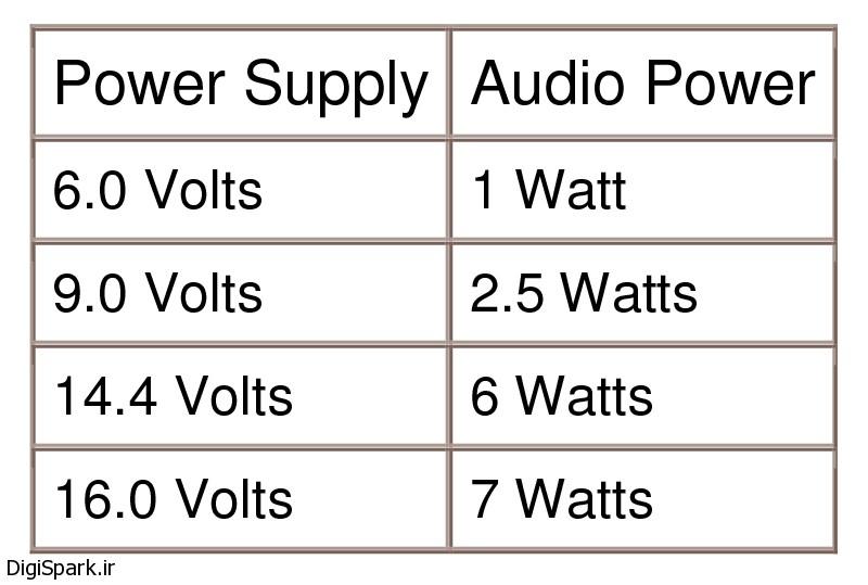 جدول ویژگی های آی سی تقویت صوت TBA810