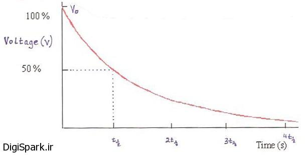 گراف خازن