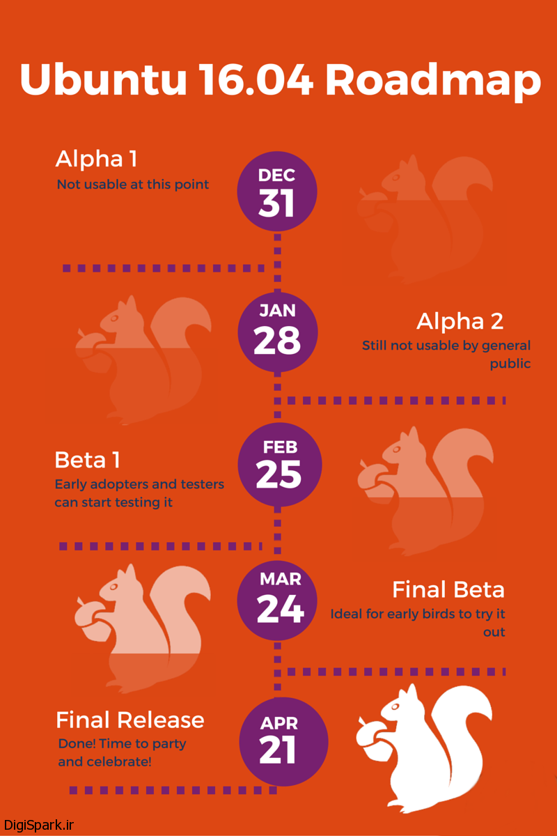 Ubuntu-16-04-Release-Schedule