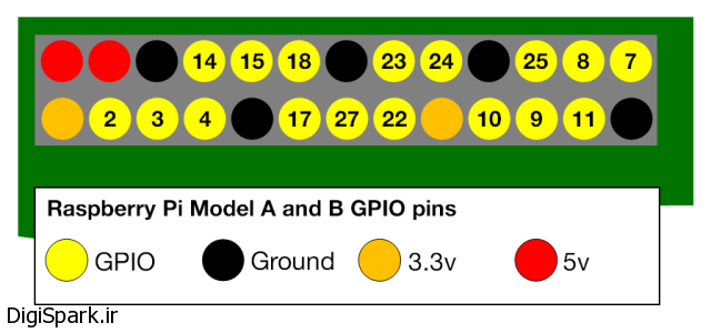 a-and-b-gpio-numbers1-640x300