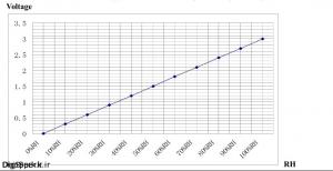 نمودار ولتاژ خروجی سنسور AM2001