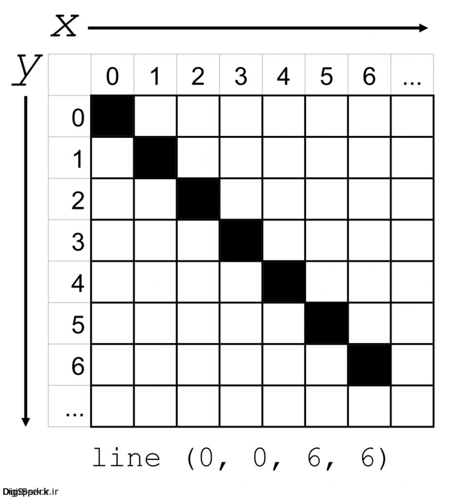 coordinates-processing-raspberry-pi