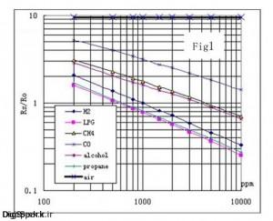 graph mq135