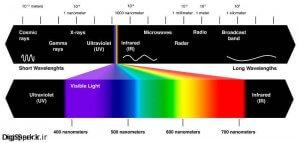 طیف نور
