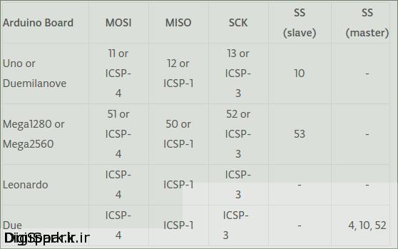 آموزش ماژول نمایشگر OLED SPI