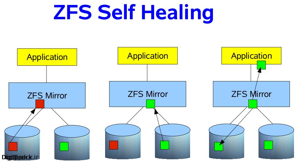zfs-self-healing-orig