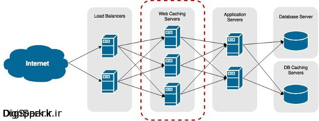 web-infrastructure-caching-servers-a