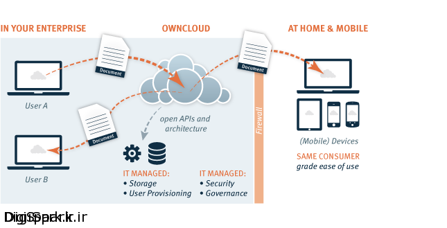 owncloud-how-it-works-large2