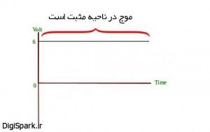 شکل موج جریان DC