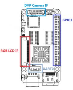 NanoPi-2-1507-IF