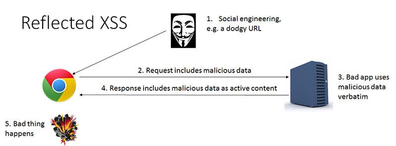 سیاستهای امنیت پایگاه داده Database دیجی اسپارک reflected-xss