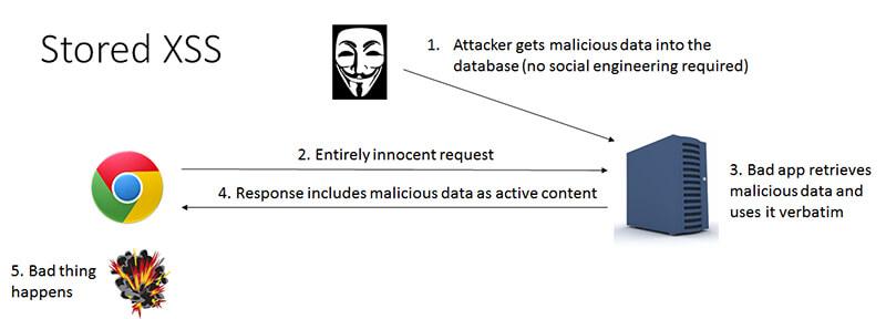 سیاستهای امنیت پایگاه داده Database دیجی اسپارک stored-xss