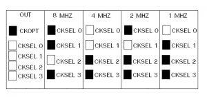 راه اندازی ماژول ESP8266 با AVR و کدویژن - دیجی اسپارک