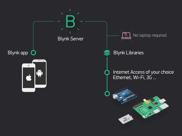 پلتفرم Blynk توسعه اینترنت اشیا و امبدد سیستم ها - دیجی اسپارک