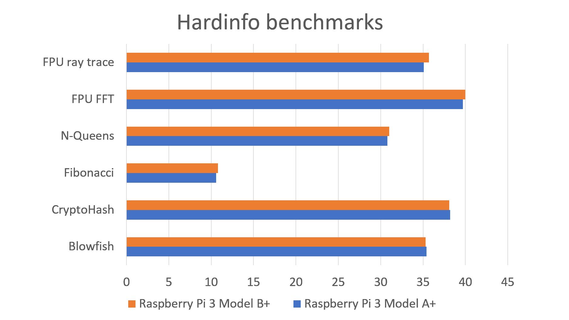 بنچمارک تفاوت برد رزبری پای 3 A و B در Raspberry pi 3 model A+ - دیجی اسپارک