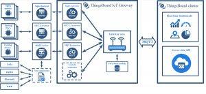 سناریو پیاده سازی اینترنت اشیا با پلتفرم Thingsboard - دیجی اسپارک