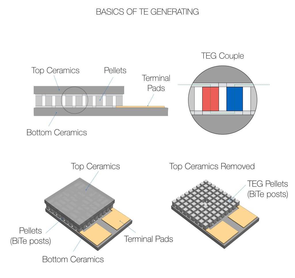 شماتیک داخل المان خنک کننده TEG جهت تولید انرژی الکتریکی - دیجی اسپارک