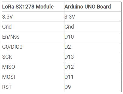 اتصالات پایههای ماژول لورا به آردوینو Arduino - دیجی اسپارک