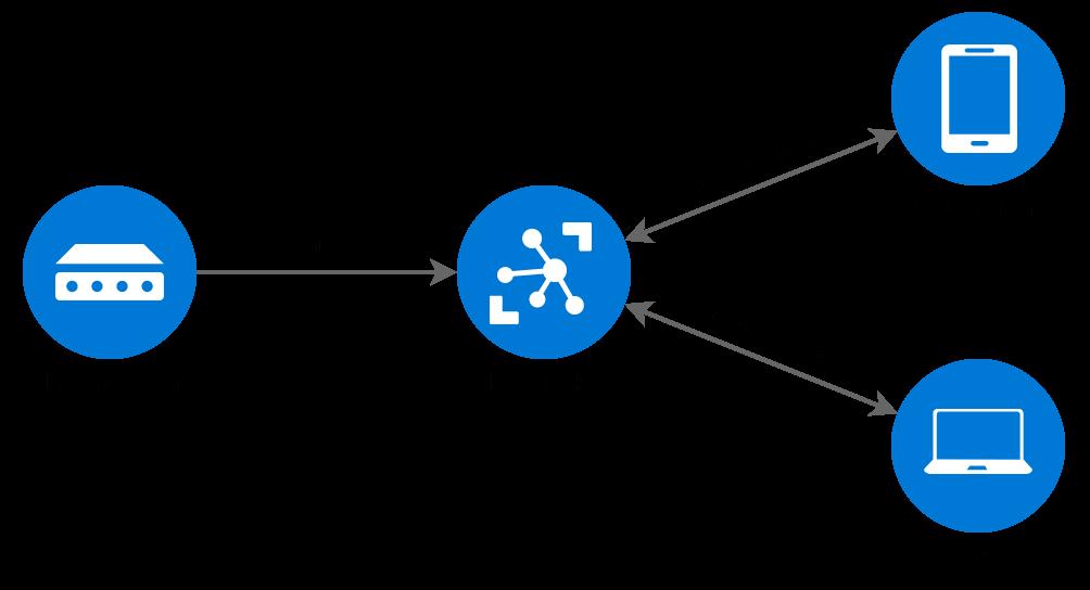 شماتیک یک Broker در پروتکل MQTT - دیجی اسپارک