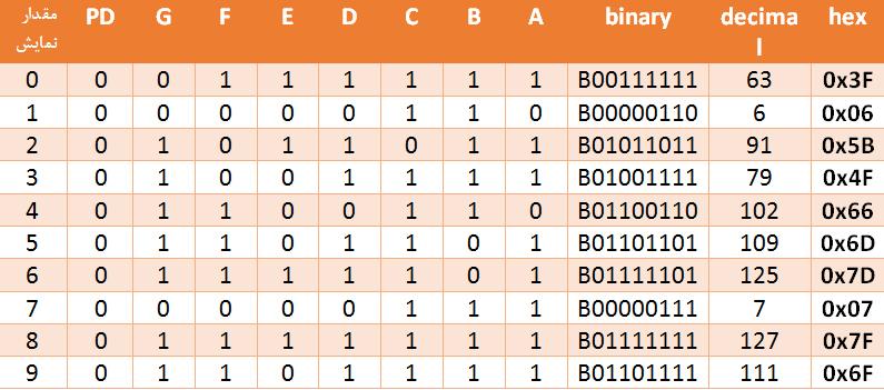 روش مقداردهی عددها به ماژول سگمنت TM1637 - دیجی اسپارک