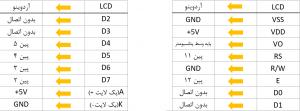 اتصالات LCD در بازی سنجش زمان آردوینو - دیجی اسپارک