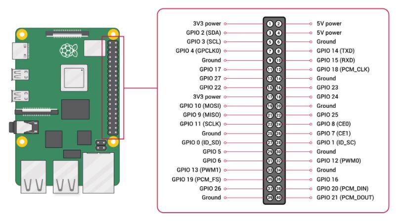کنترل GPIO برد رزبری پای با ماژول سیم کارت - دیجی اسپارک
