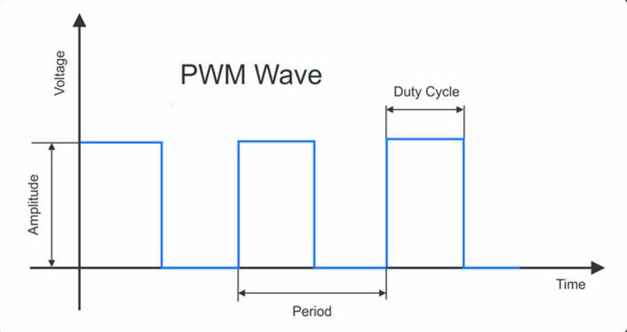 شناخت موج مربعی Pulse Width Modulation - دیجی اسپارک