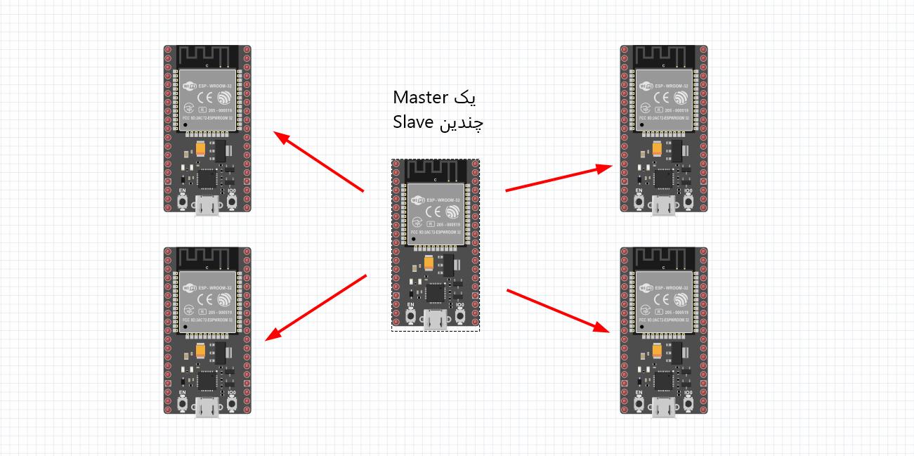 مدیریت چندین برد ESP32 با یک برد ESP در پروتکل ESP-NOW - دیجی اسپارک
