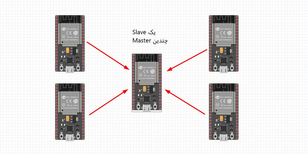 دریافت اطلاعات چندین برد ESP توسط یک برد ESP32 در پروتکل ESP-NOW - دیجی اسپارک