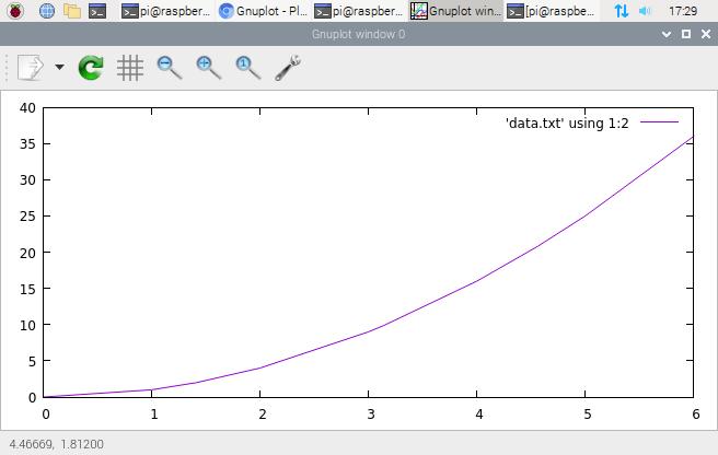 ترسیم نمودار در اینترنت اشیا با نرم افزار GNuplot - دیجی اسپارک