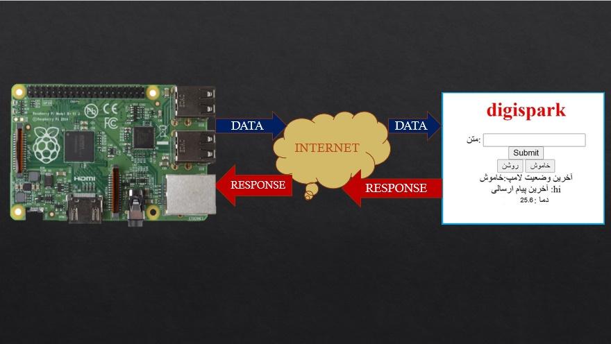 کنترل وسایل برقی با اینترنت GPRS برد رزبری پای - دیجی اسپارک