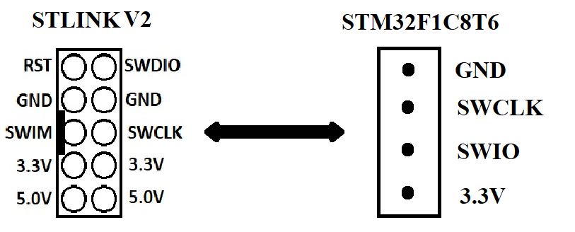 شناخت STM32 Programmer Pin دیجی اسپارک