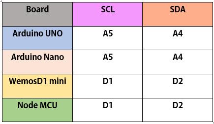اتصالات سنسور MLX90614 با بردهای آردوینو - دیجی اسپارک