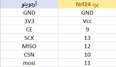اتصالت برای کار با برد NRF24L01 و آردوینو - دیجی اسپارک