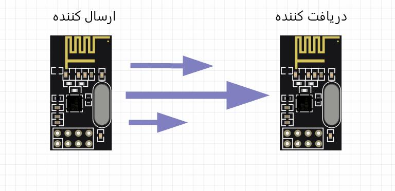 روش کار با برد NRF24L01 و ارتباط یک طرفه - دیجی اسپارک
