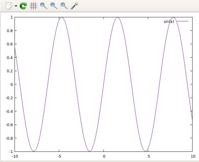 ترسیم نمودار سینوسی در اینترنت اشیا با نرم افزار GNuplot - دیجی اسپارک