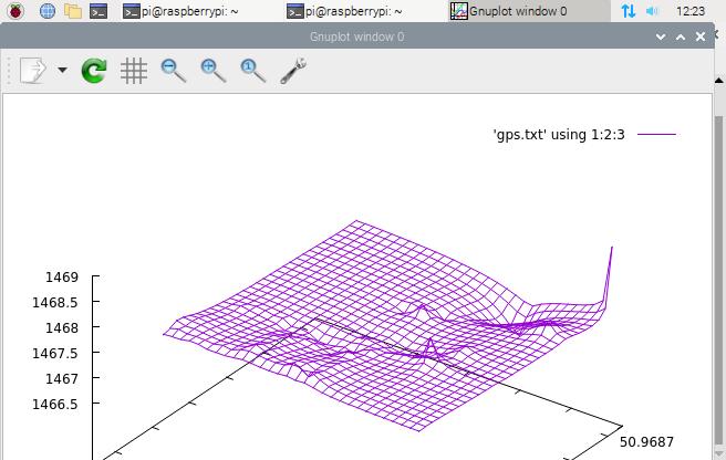 رسم نمودار سه بعدی تشخیص موقعیت جغرافیایی - دیجی اسپارک