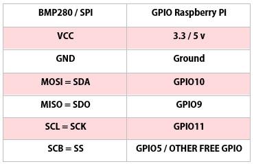 جدول اتصالات ماژول BMP280 با SPI به برد رزبری پای - دیجی اسپارک