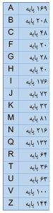 نام گذاری میکروکنترلرهای STM32 جدول تعداد پایههای میکروکنترلر - دیجی اسپارک