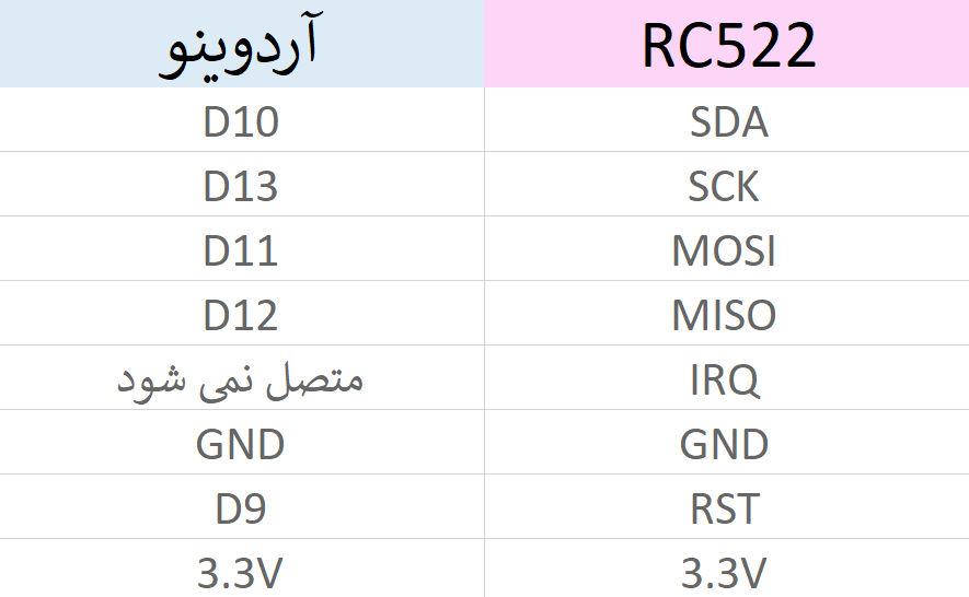 اتصالات ماژول کارت خوان RC522 به برد آردوینو - دیجی اسپارک
