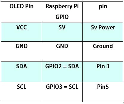 اتصالات برای راه اندازی نمایشگر OLED با رزبری پای - دیچی اسپارک