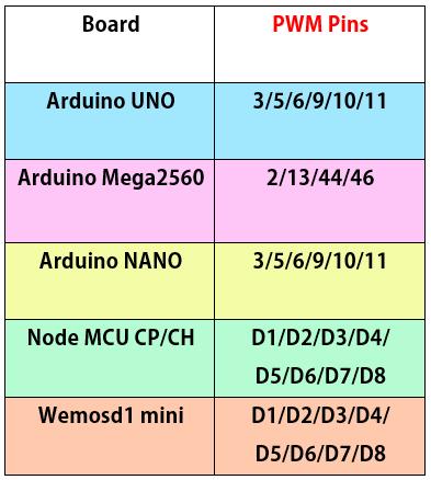 شناخت پایههای PWM برد آردوینو Arduino - دیجی اسپارک
