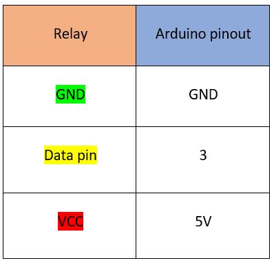 اتصالات رله برای ساخت چراغ مطالعه با آردوینو - دیجی اسپاراک
