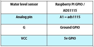 اتصالات سنسور سطح آب به رزبری پای با ADS1115 - دیجی اسپارک
