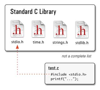 انواع فایل در زبان C و کامپایلر KEIL