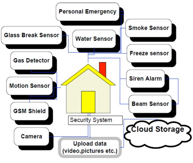 کاربردهای SIM800L در پروژههای مختلف - دیجی اسپارک