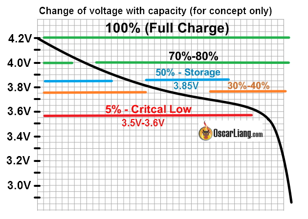 نمودار شارژ و توان باتری لیتیومی - دیجی اسپارک