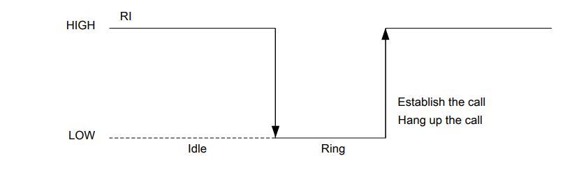 دستورات AT Command برای راه اندازی تماس صوتی با ماژول سیم کارت Sim800 - دیجی اسپارک